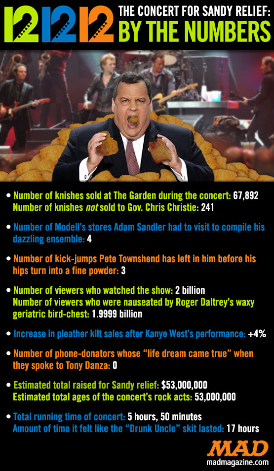 mad magazine the idiotical blog The 12-12-12 Concert for Sandy Relief: By the Numbers Idiotical Originals, Music, Culture, Hurricane Sandy, Concert, Sandy Benefit Concert, 12-12-12, Roger Daltrey, Pete Townshend, Chris Christie, Knishes, Adam Sandler, Tony Danza, Kanye West, Gluten-Free Neckwear
