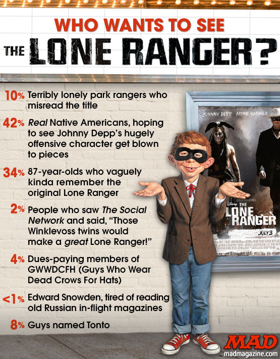 "MAD MAGAZINE THE IDIOTICAL Who Wants to See ""The Lone Ranger""? Idiotical Originals, Who Wants to See?, Movies, The Lone Ranger, Disney, Johnny Depp, Armie Hammer, The Social Network, Surprising Ham Sandwich Recipes"