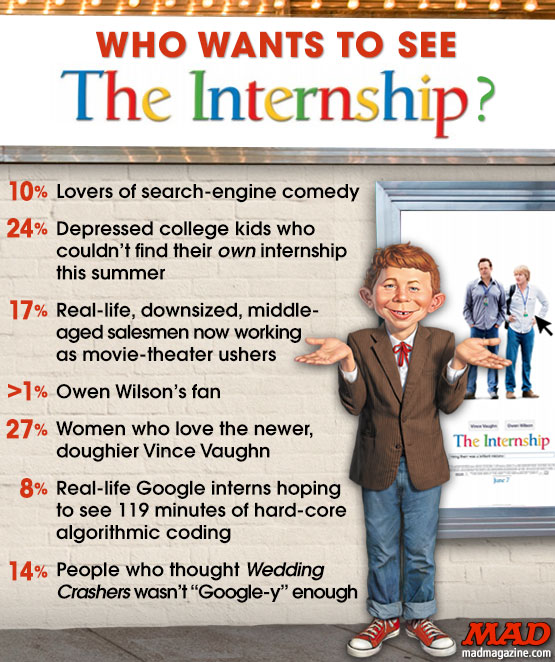 MAD magazine the idiotical Who Wants to See The Internship? Idiotical Originals, Who Wants to See?, Movies, The Internet, Google, The Internship, Vince Vaughn, Owen Wilson, Wedding Crashers, McLaughlin Report Bloopers