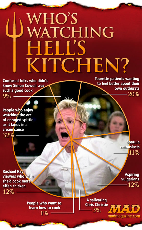"mad magazine the idiotical Who's Watching ""Hell's Kitchen"" Idiotical Originals, Society & Culture, Television, Gordon Ramsay, Hell's Kitchen, Cooking Shows, Chef, Reality TV, Trucker Caps for Ferrets"
