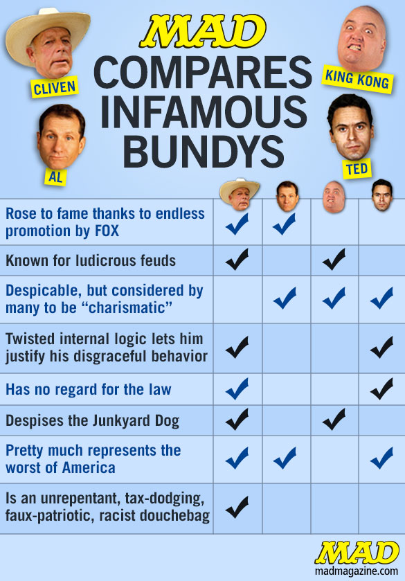 mad compares famous bundys mad magazine the idiotical Idiotical OriginalS, Society & Culture, Cliven Bundy, Cattle, Nevada, Civil Rights, Militias, Racism, Race, Prejudice, Slavery, Politics, Ted Bundy, Al Bundy, Married with Children, Serial Killers, King Kong Bundy, Wrestling, Chinchilla Coat Dry Cleaning
