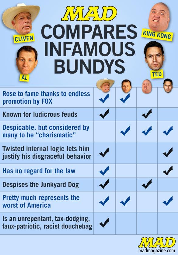MAD Compares Infamous Bundys | Mad Magazine