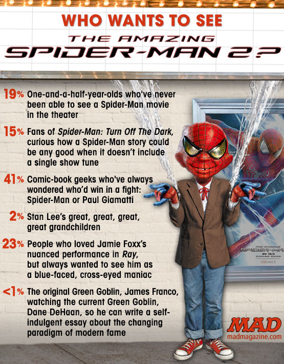 "mad magazine the idiotical Who Wants to See ""The Amazing Spider-Man 2""? Idiotical Originals, Who Wants to See?, Movies, Marvel Comics, The Amazing Spider-Man 2, Andrew Garfield, Emma Stone, Jamie Foxx, Paul Giamatti, Electro, Gwen Stacy, The Rhino, Stan Lee, Intercontinental Wet-Willie Champions"