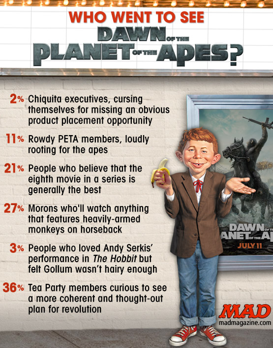 "mad magazine the idiotical Who Went to See ""Dawn of the Planet of the Apes""? Idiotical Originals, Movies, Who Wants to See?, Who Went to See?, Science Fiction, Planet of the Apes, Andy Serkis, Gary Oldman, Intergalactic Ancient Greek Gifs"