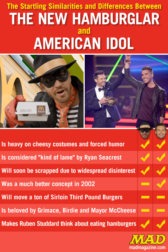 MAD Magazine The Startling Similarities and Differences Between the New Hamburglar and American Idol Idiotical Originals, Similarities and Differences, American Idol, Hamburglar, Fast Food, McDonald's, Television, Ryan Seacrest, Advertising, Pink Floyd's John Wall