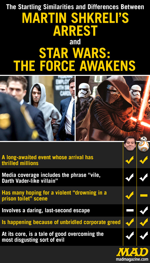 "MAD Magazine The Startling Similarities and Differences Between Martin Shkreli and ""Star Wars: The Force Awakens""  Idiotical Originals, Similarities and Differences, Martin Shkreli, Star Wars: The Force Awakens, Movies"